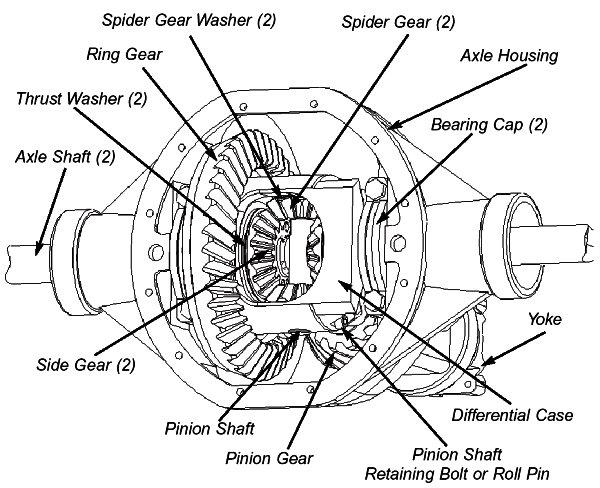 Pulsa en la imagen para verla en tamaño completo  Nombre: open-differential-parts-id.jpg Visitas: 1772 Tamaño: 81.7 KB ID: 56